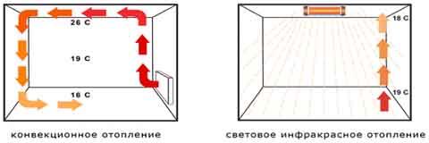 Конвекционное и световое инфракрасное отопление