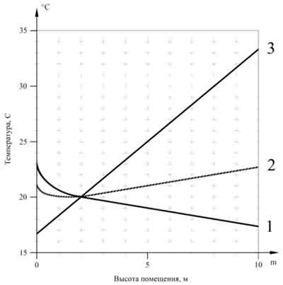 Зависимость температуры воздуха в помещении от высоты помещения