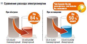 Сравнение расходов электроэнергии