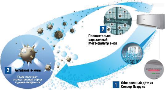 Система очистки воздуха e-ion с усовершенствованным датчиком Сенсор Патруль