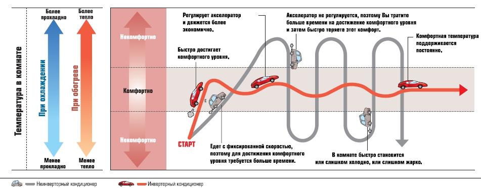 Сравнение инверторных и неинверторных моделей с автомобилями