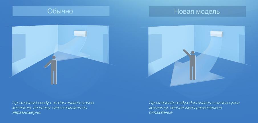 Поскольку поток воздуха охватывает более широкую область, температура в комнате распределяется равномерно, обеспечивая дополнительный комфорт