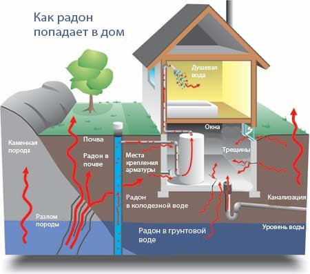 Как радон попадает в дом