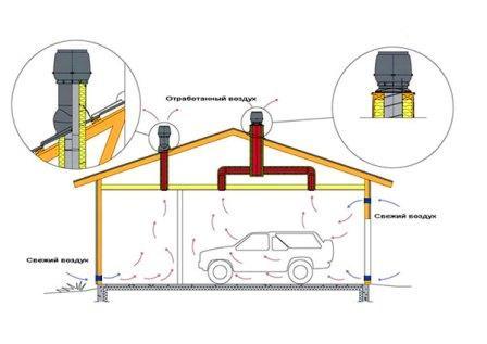 Вентиляция в гараже. Ошибки и советы