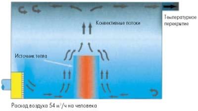 При вентиляции вытеснением приточный воздух подается в помещение снизу с небольшой скоростью и температурой ниже температуры внутреннего воздуха