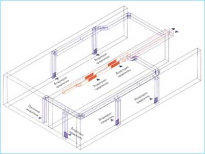 Вентиляция, кондиционирование, отопление и охлаждение зала ресторана