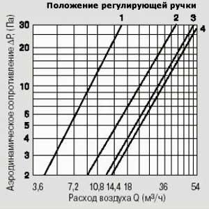 Аэродинамические характеристики. кив 125