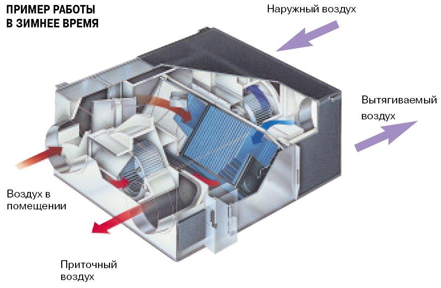 Приточно-вытяжная установка с рекуператором тепла