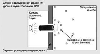 КИВ-125 звукоизоляция