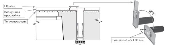 Монтаж приточного клапана КИВ в зданиях с навесными фасадами