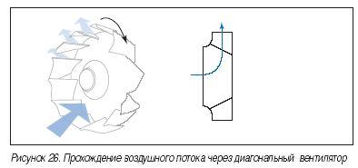 Диагональные вентиляторы