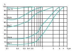Степень очистки для различных классов фильтров