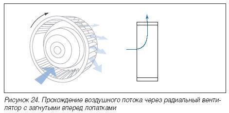 Характеристики радиальных вентиляторов определяются формой рабочего колеса и лопаток