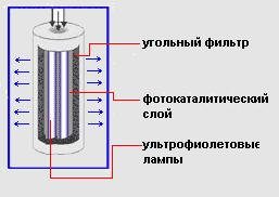 Выбор конкретного метода очистки зависит от ряда факторов: места установки, объёма очищаемого воздуха, требуемой эффективности, химического состава загрязнителей, их концентрации, температуры потока, допустимых габаритов и т.п