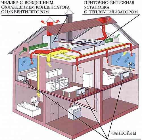 Системы центрального кондиционирования воздуха